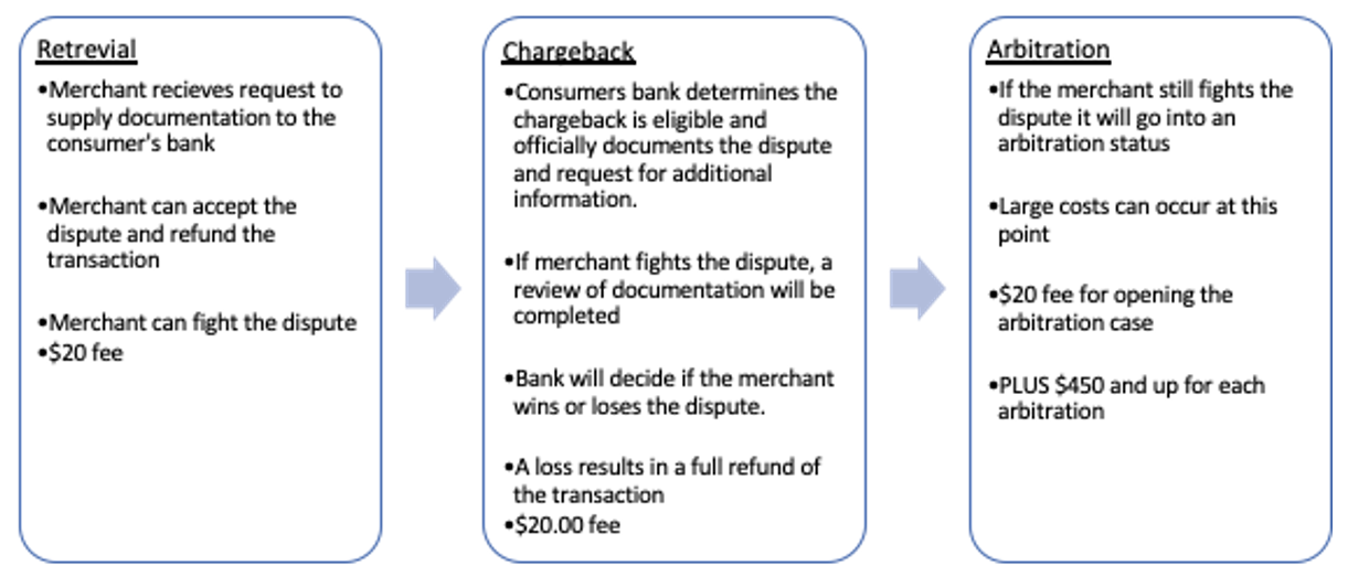 Type_of_Chargebacks.png